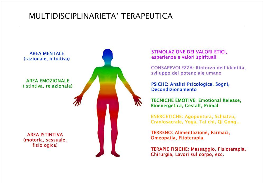 Multidisciplinarietà terapeutica